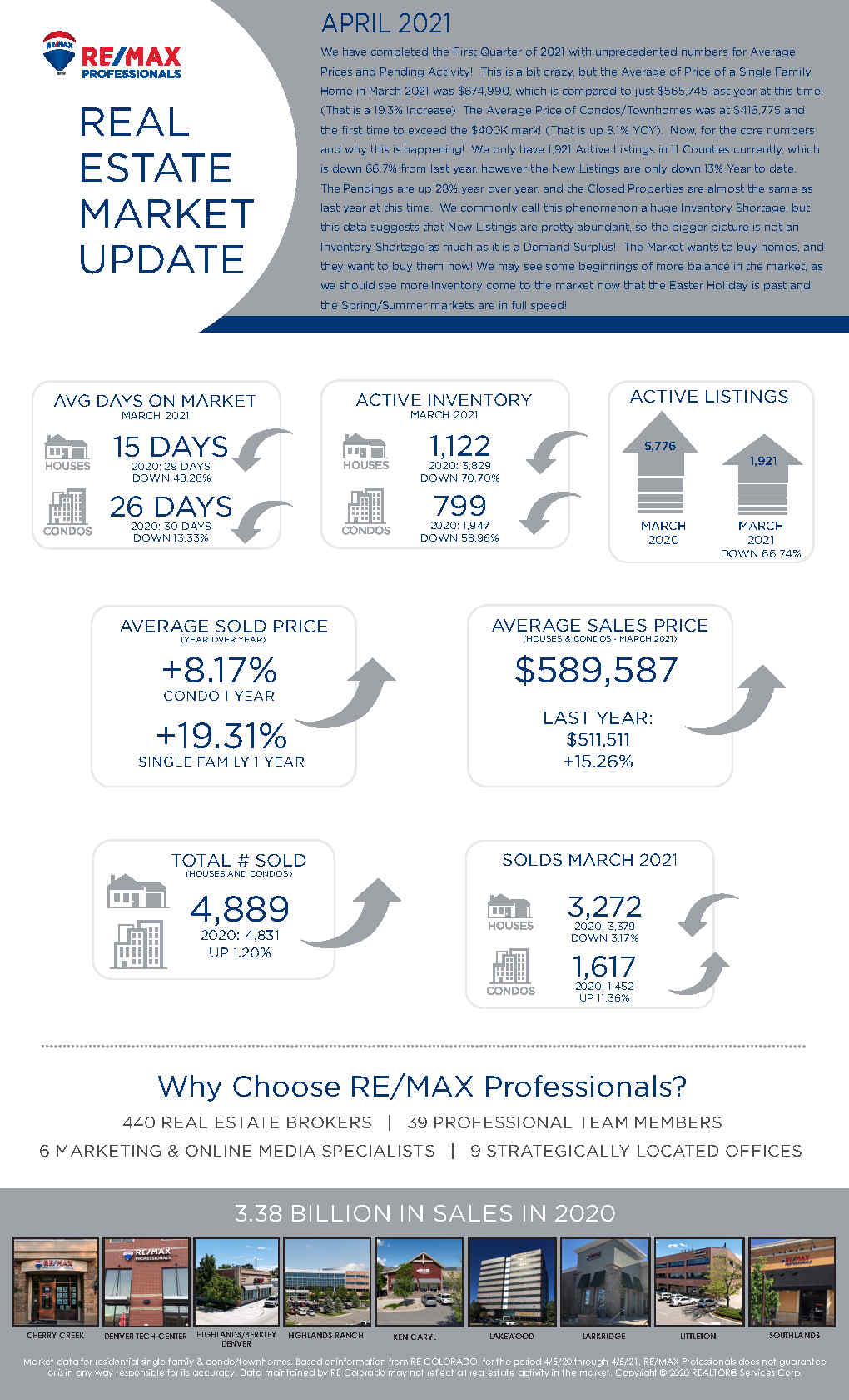 RE/MAX March Real Estate Market Update